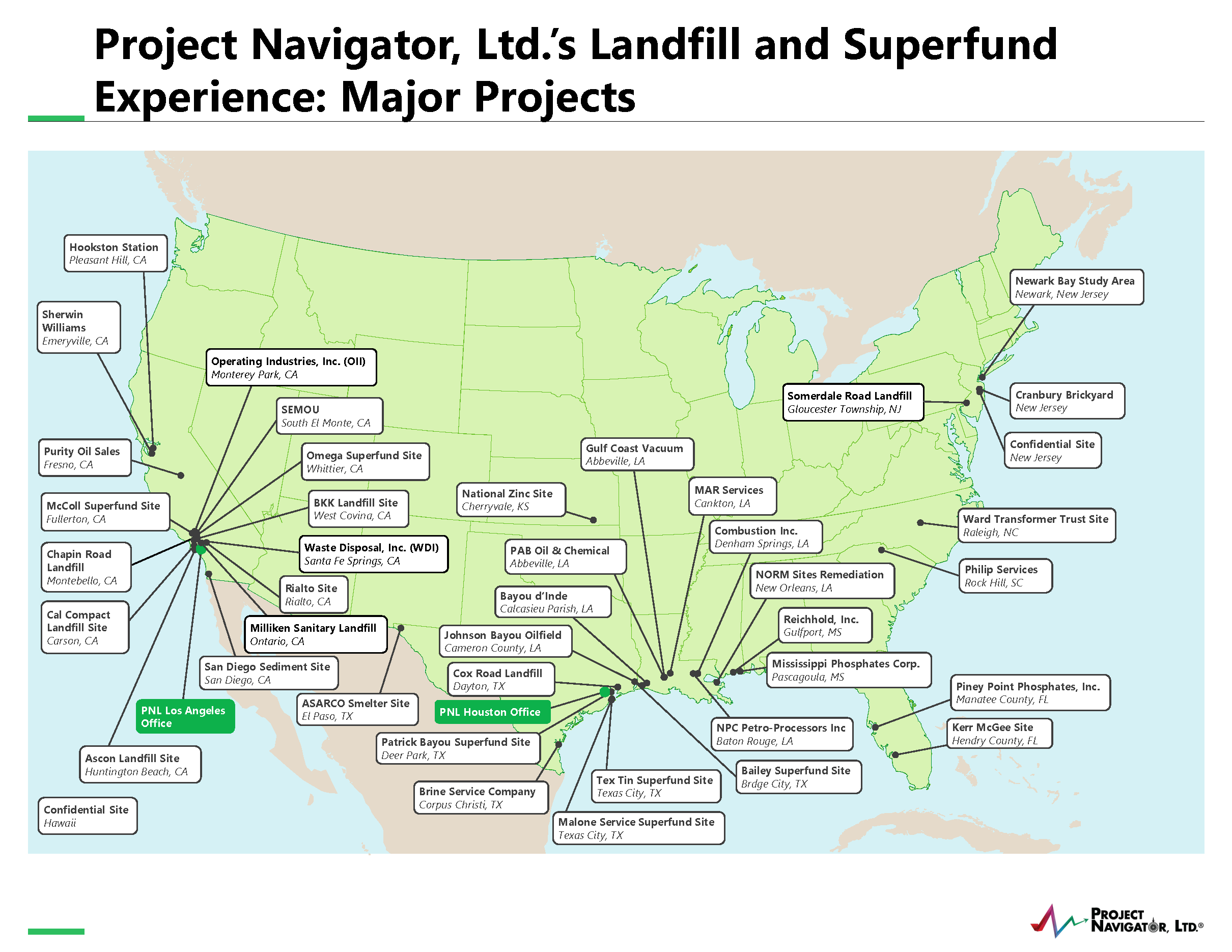 PNL Projects Map